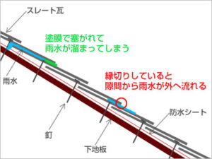 堺市 屋根 塗装 タスペーサー